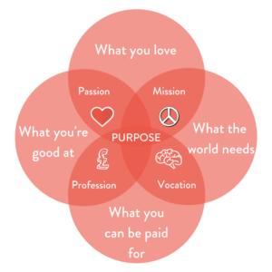 Career What you love diagram